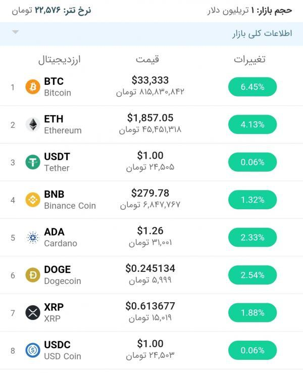 قیمت بیت کوین امروز 6 تیر 1400